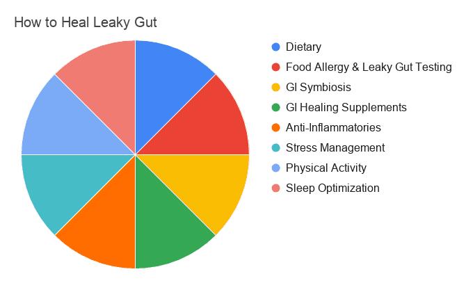 Leaky Gut, aka Increased Intestinal Permeability